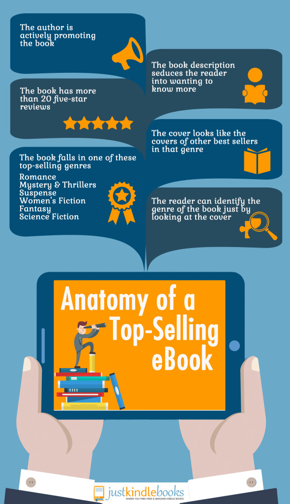 Kindle Best Seller Infographic